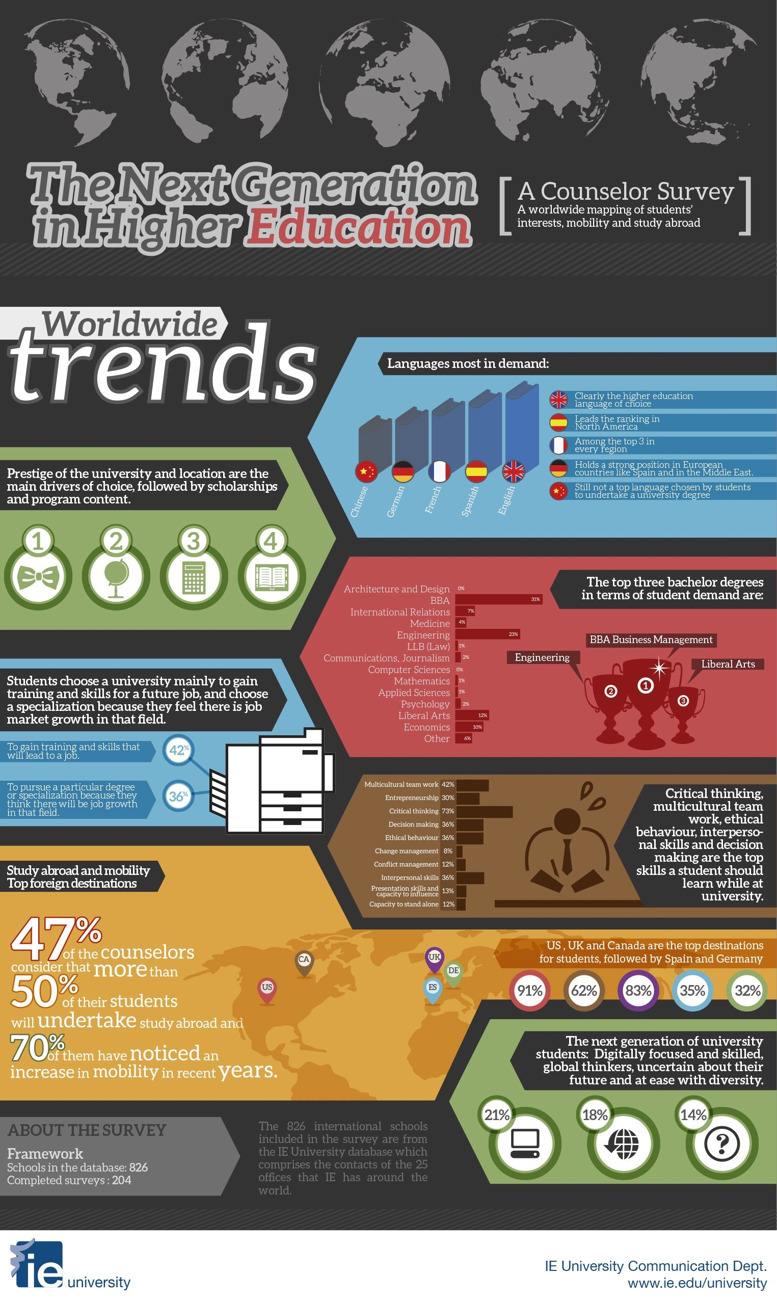 Worldwide Trends In Higher Education #infographic