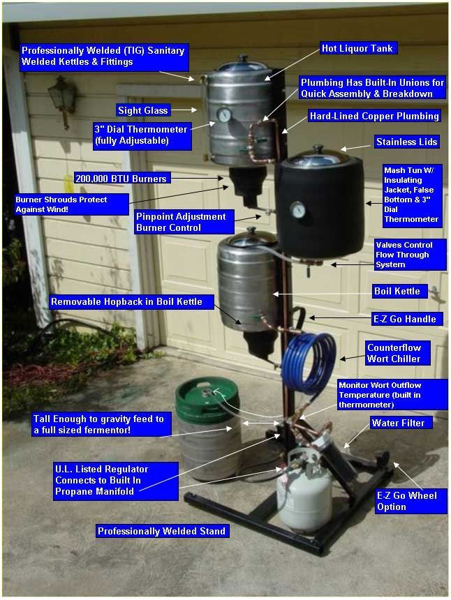 anatomy of a brewtree brewing system | Brewing | Pinterest | Anatomy ...