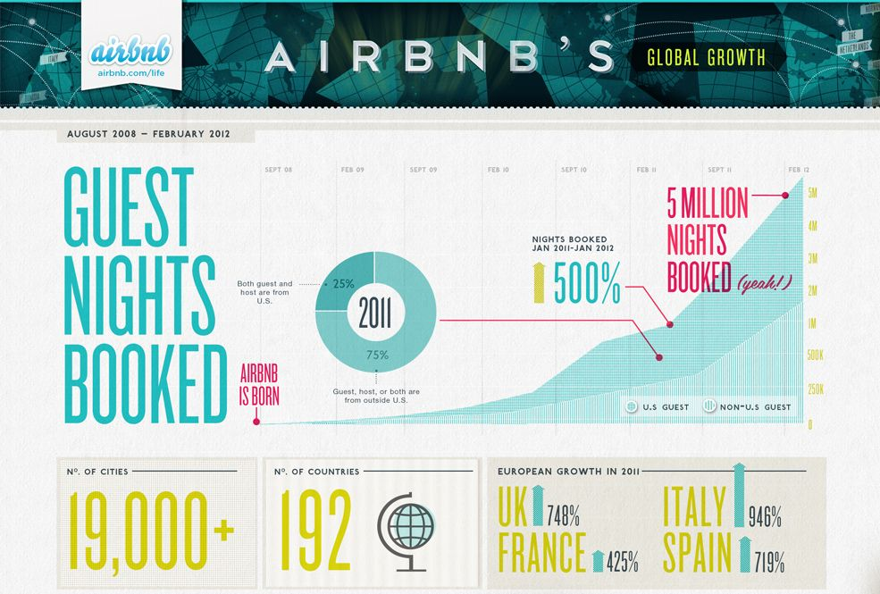 Kelli Anderson Airbnb by the Numbers Airbnb reviews