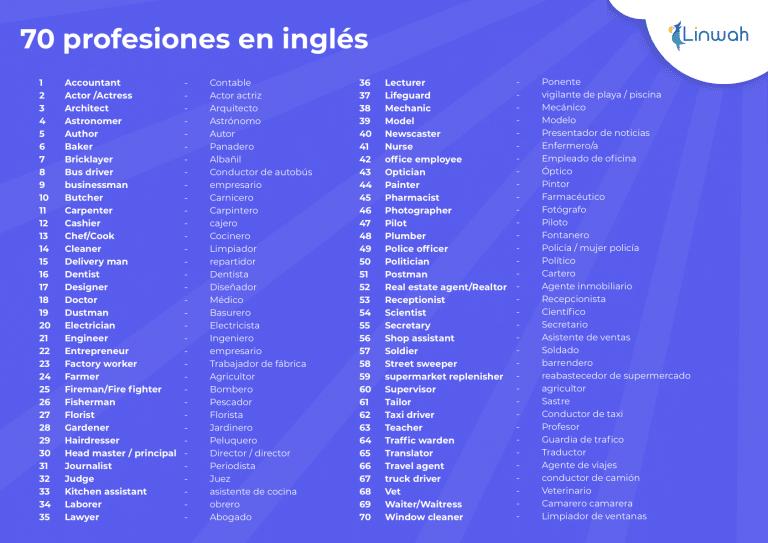 Lista De 70 Profesiones En Inglés Y Traducidos Disponible En Pdf Linwah Ingles Profesiones Educación Bilingüe