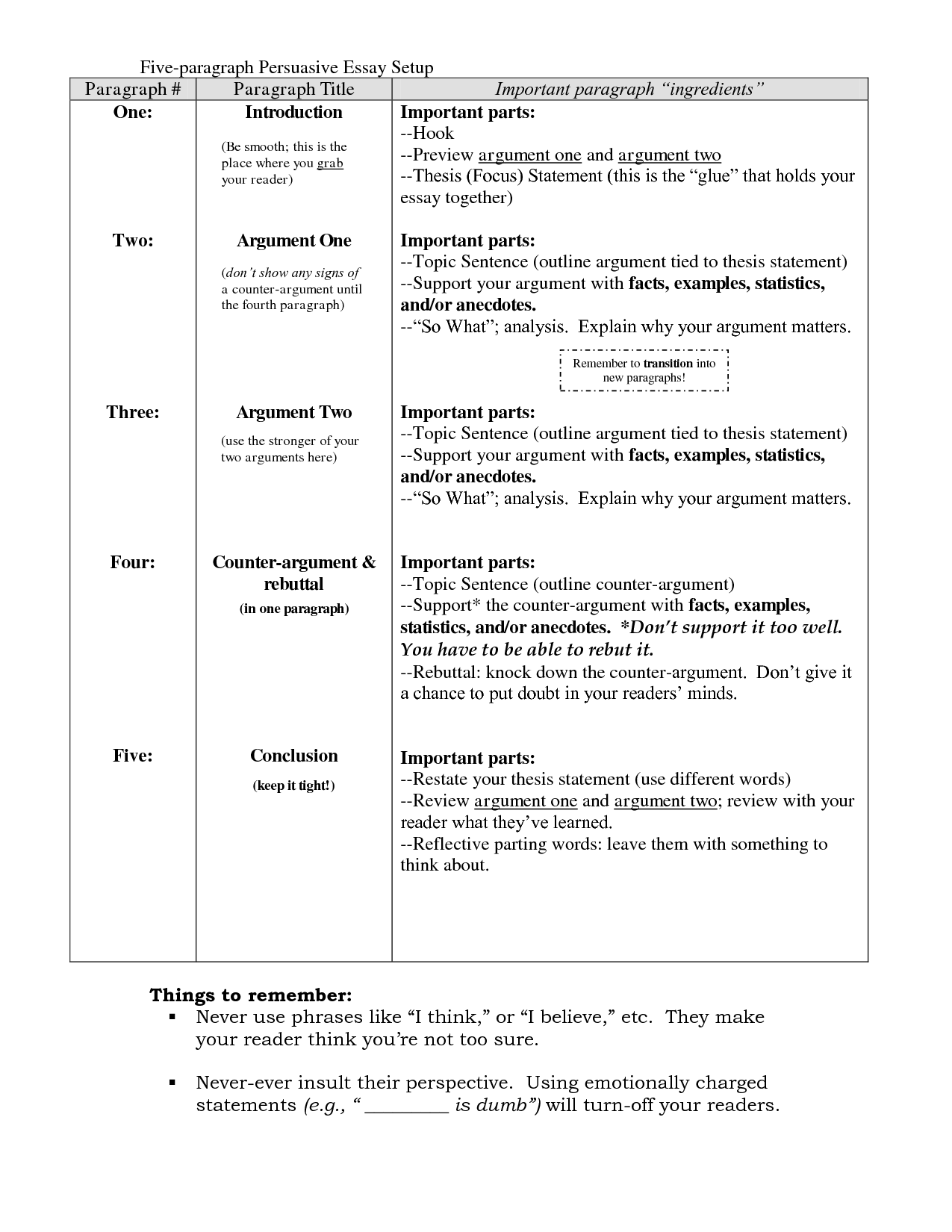 how to write a persuasive argument essay   Persuasive essays ...