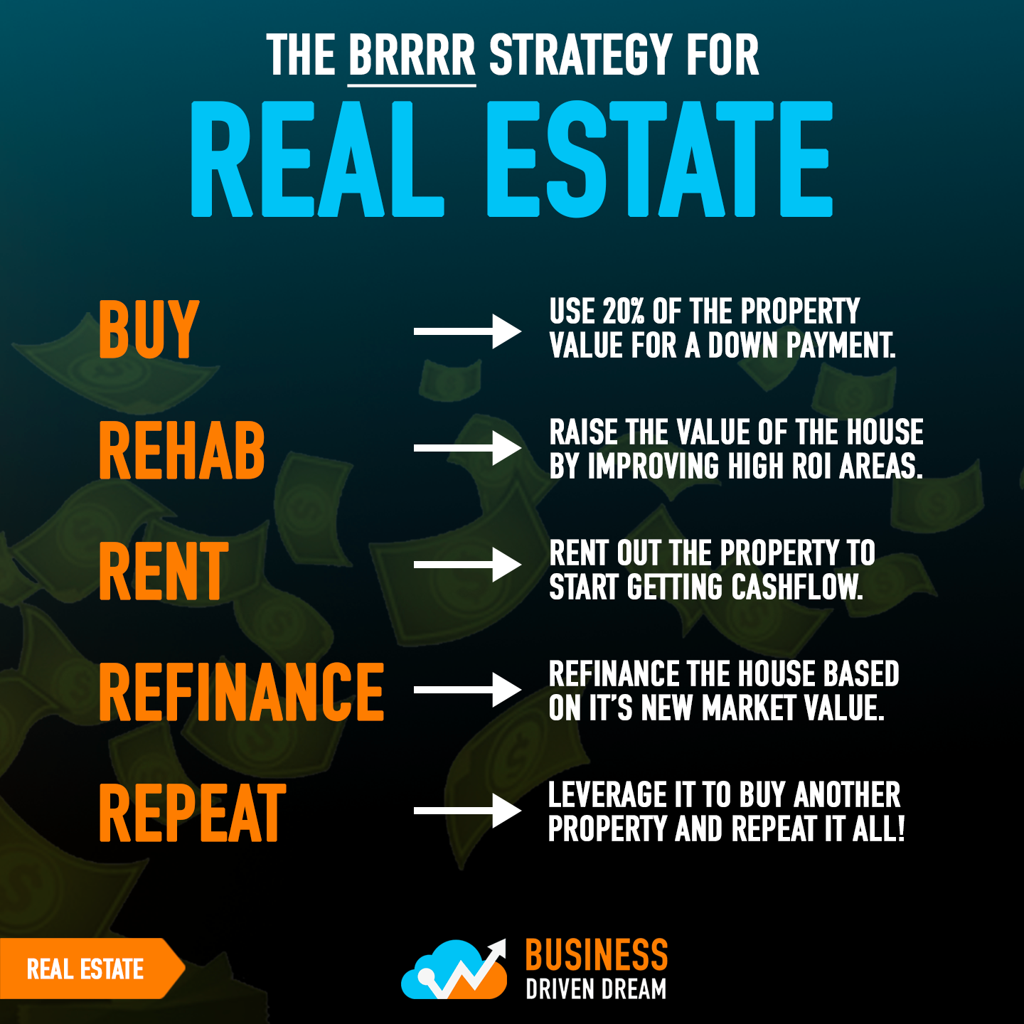 Business Driven Dream - Dreams Driven By Business #realestatetips