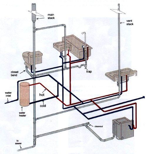 Plumbing drain waste vent system for Second floor bathroom plumbing diagram