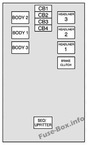 Center instrument panel fuse box: Chevrolet Avalanche