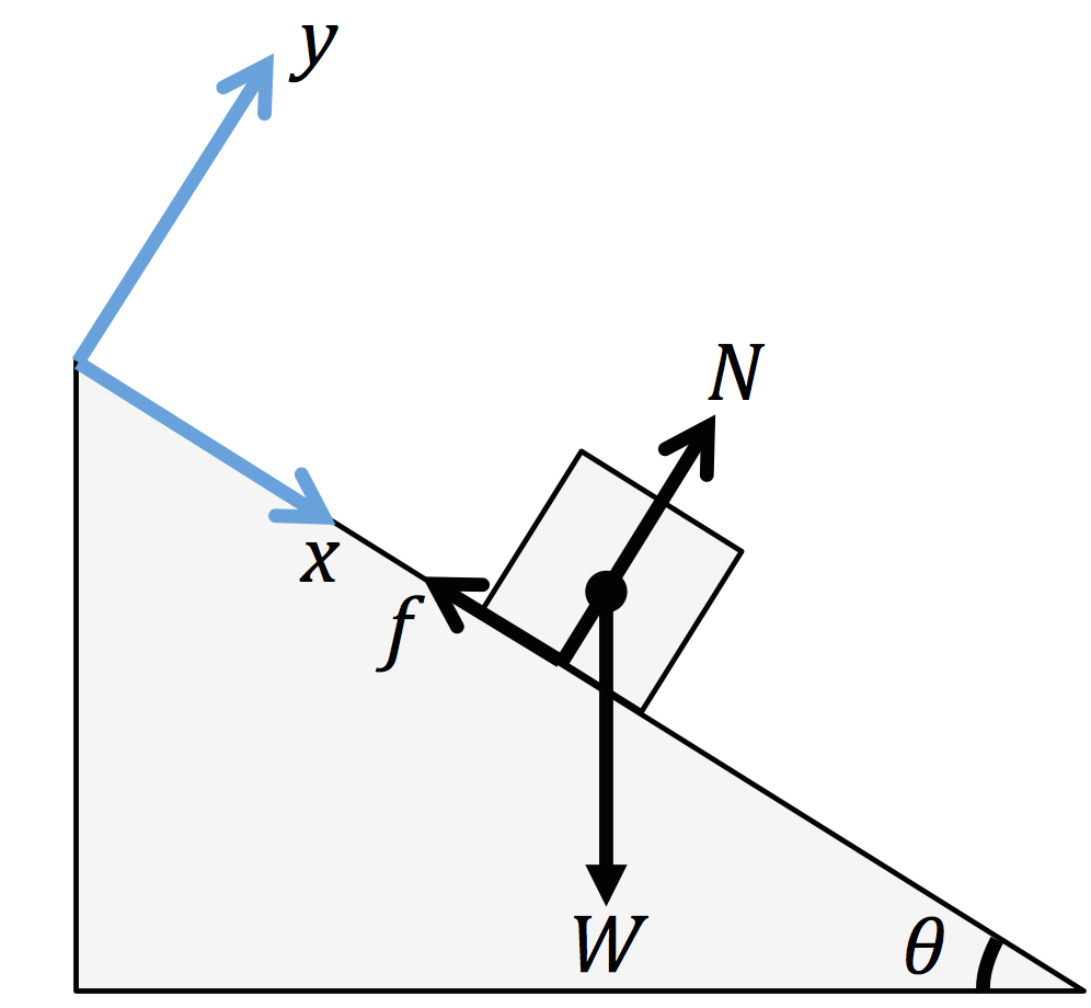 Block On A Rough Inclined Plane