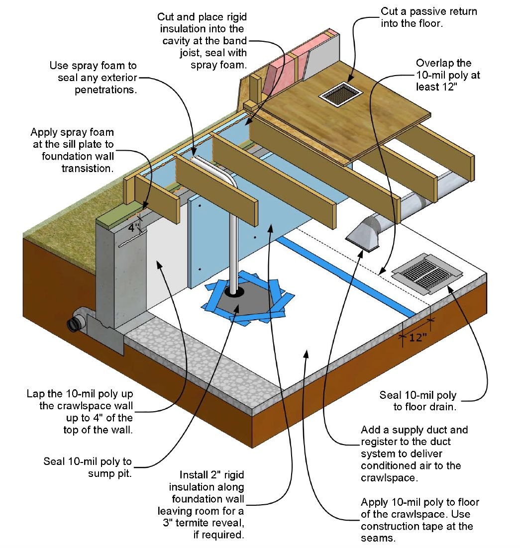 How To Inspect And Correct A Vented Crawlspace Internachi Crawlspace Air Seal Building