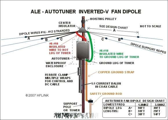 ALE Auto Tuner Inverted V Fan Dipole (c)2007 HFLINK