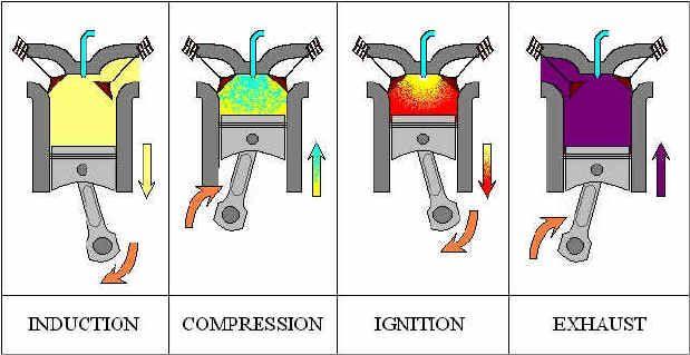 How A Diesel Engine Works Diesel Engine Engineering Diesel
