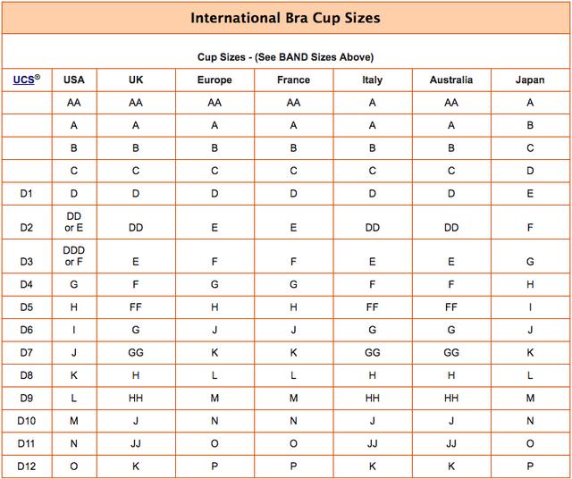 Bra Cup Size Chart Calculator