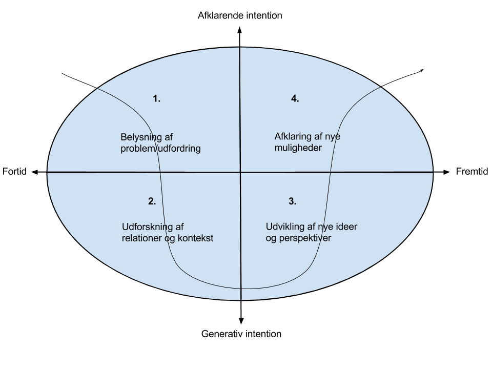 Systemisk coachingforståelse Den systemiske, processuelle coachingmodel bruger den berømte ukurve til at illustrere forskellen på at opdage og forstå det, der allerede er og udforske og udvikle...