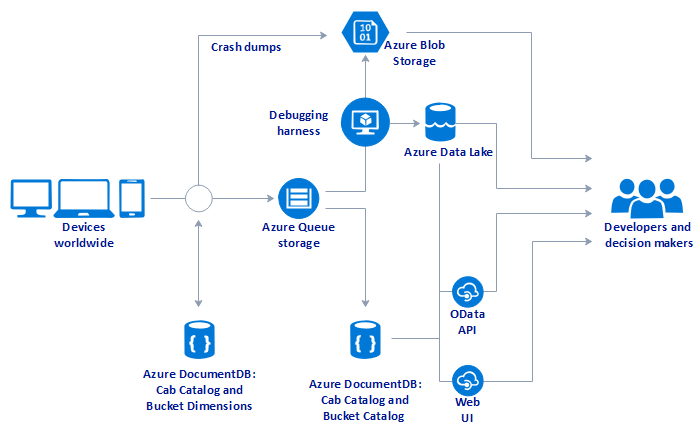 Working Principles Of Azure Made By Edraw Max This Diagram Presents The Working Principles Of Azure Uses Can Diagram Architecture Diagram Mind Mapping Tools