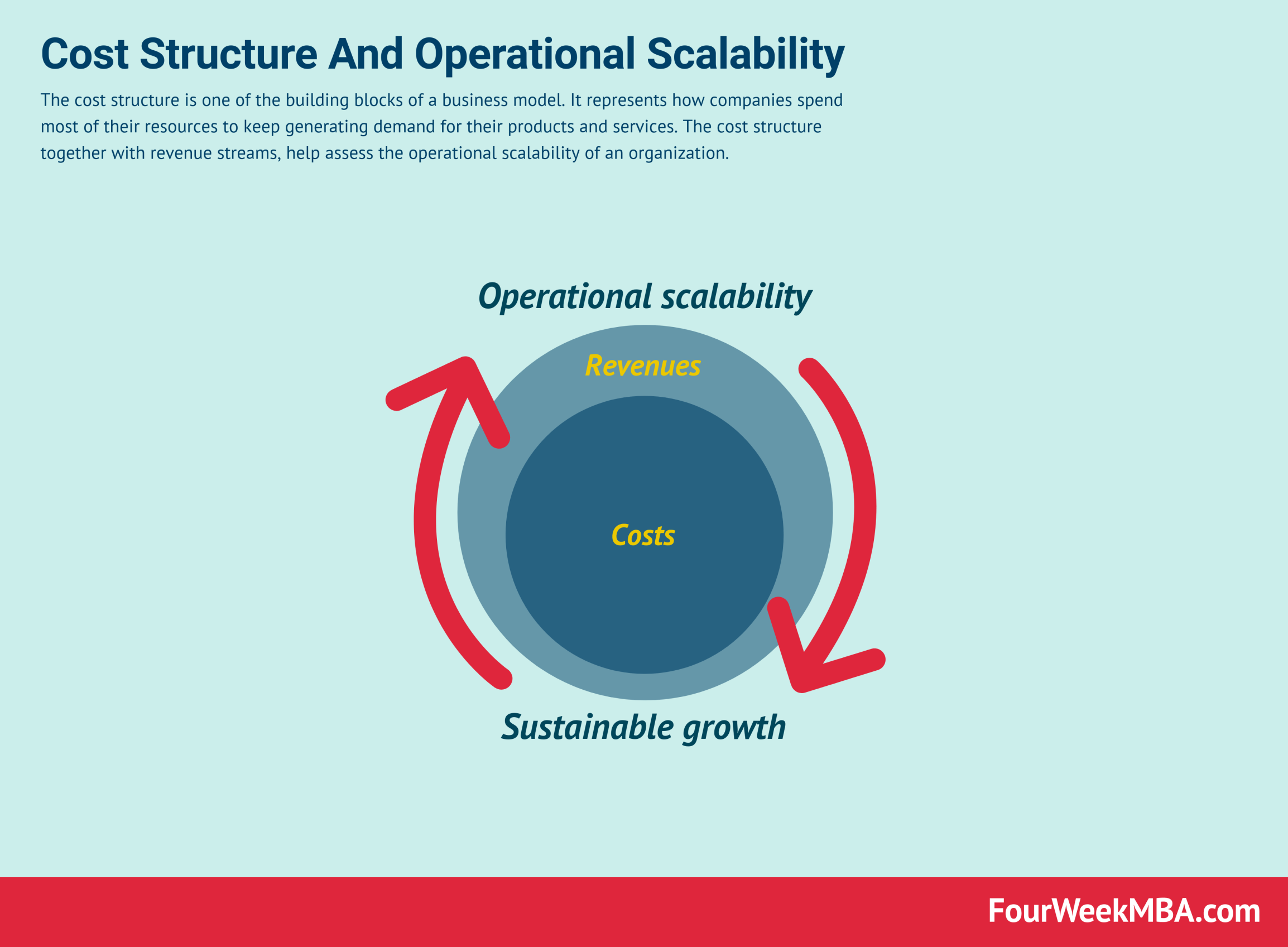 What Is The Cost Structure Of A Business Model And Why It Matters