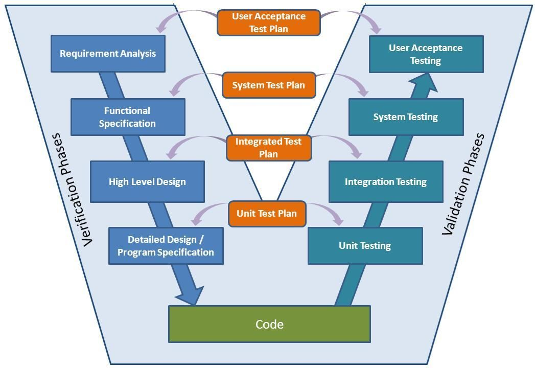 VModel In Software Testing Means Verification And Validation