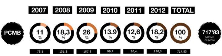Número de proyectos realizados a través del programa comunitario de mejoramiento barrial