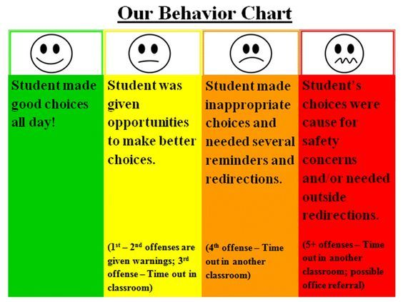 Behavior chart the meanings of chosen colors are as follows also rh pinterest
