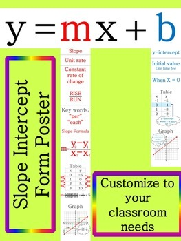 slope intercept form poster  Slope Intercept Poster Banner | College math, Math poster ...