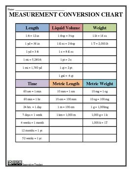 Measurement Conversion Study Guide, Tips, and Practice ...