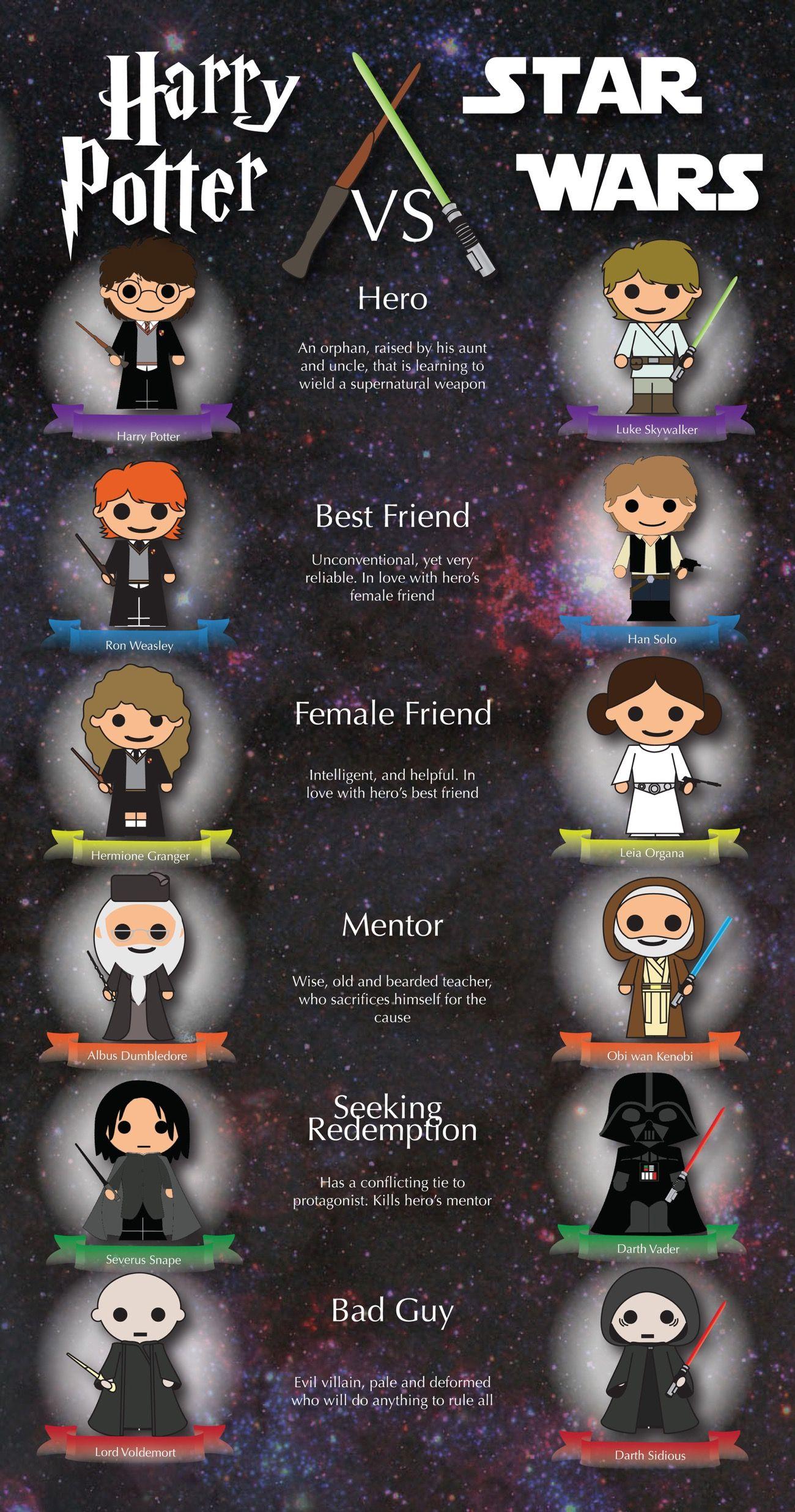 Harry Potter Vs Star Wars Infographic Harry Potter Jokes Harry Potter Quotes Harry Potter Puns