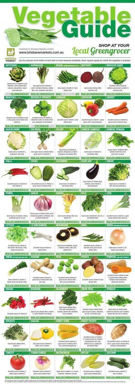 Photo of Brisbane Produce Market – Vegetable Guide