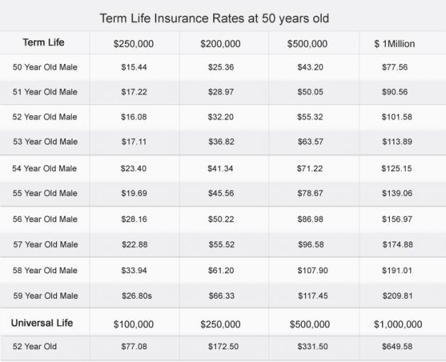 Five Precautions You Must Take Before Attending Whole Life Insurance Rates By Age Whole Life Insurance Rat In 2020 Term Life Life Insurance Rates Life Insurance Cost