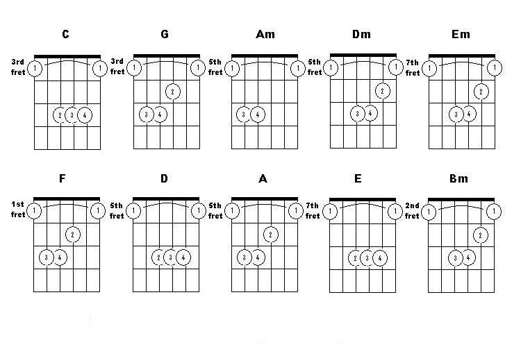 Helpful bar chord charts - spec. D bar on 5th & E bar on 7th ...