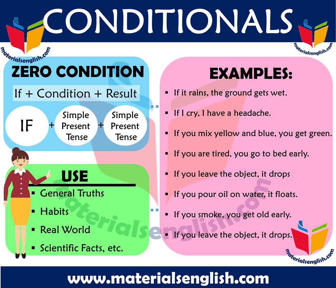 Zero Conditional Worksheet