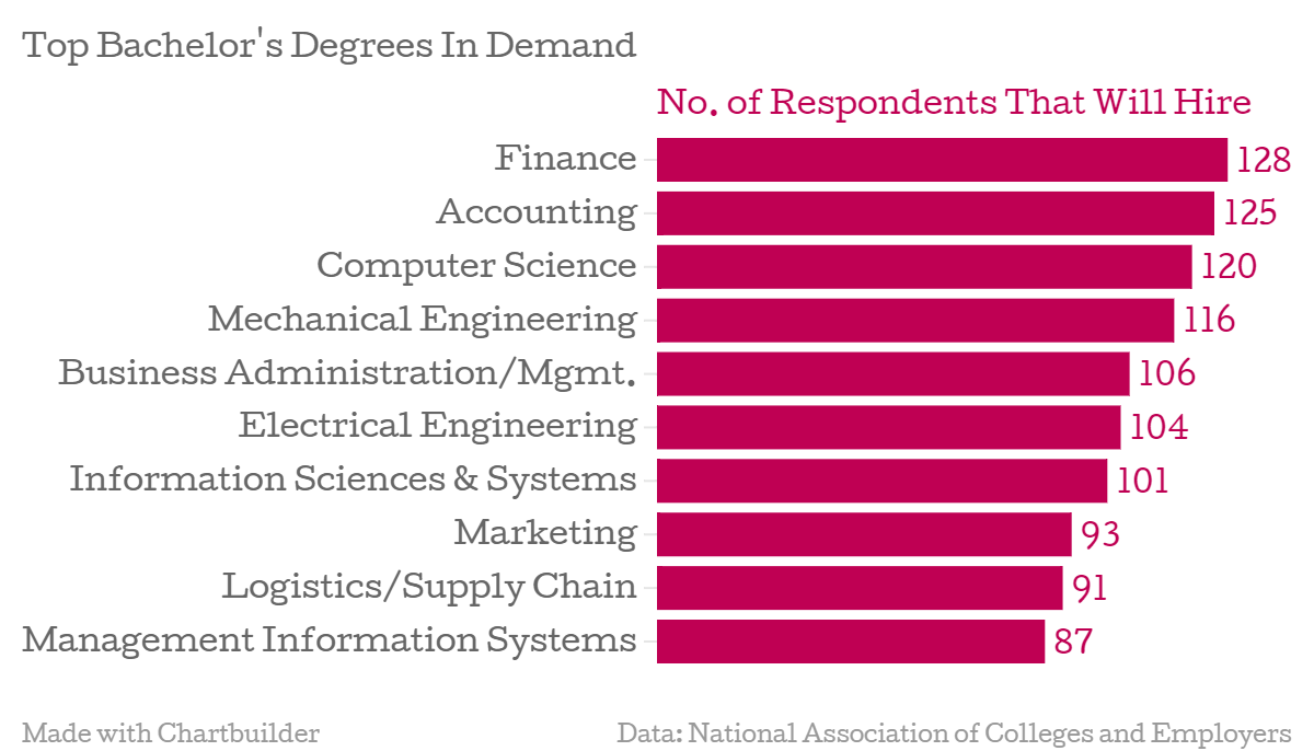 Top Degrees For Getting Hired In 2015 Management