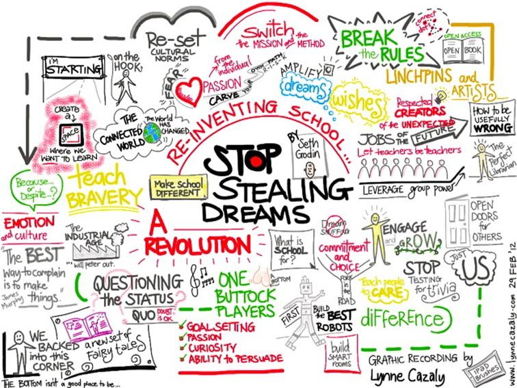 10 Brilliant Examples Of Sketch Notes Notetaking For The 21st - examples of