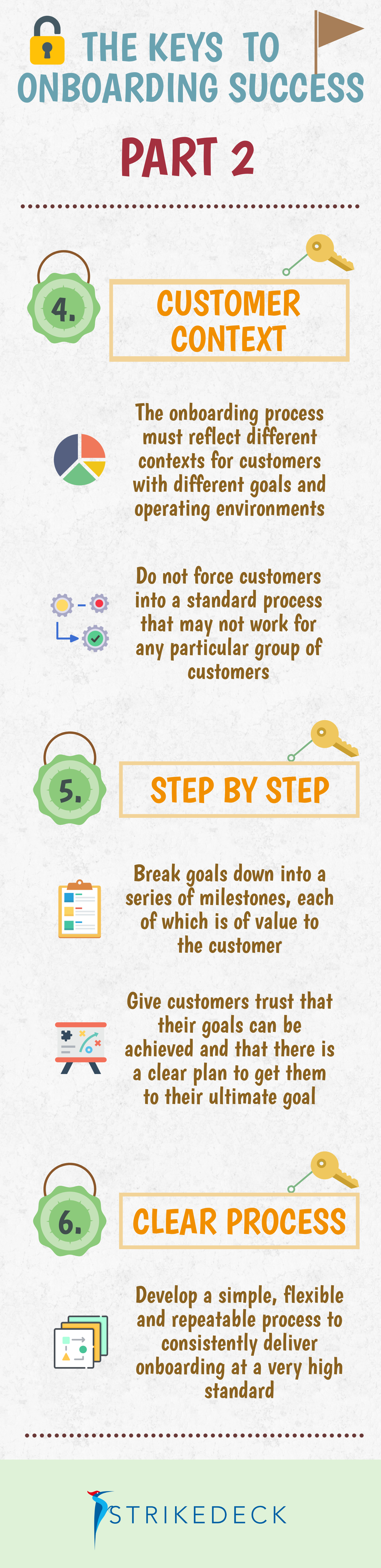 Infographics For Customer Success Customer Success Manager Strikedeck Onboarding Infographic Success