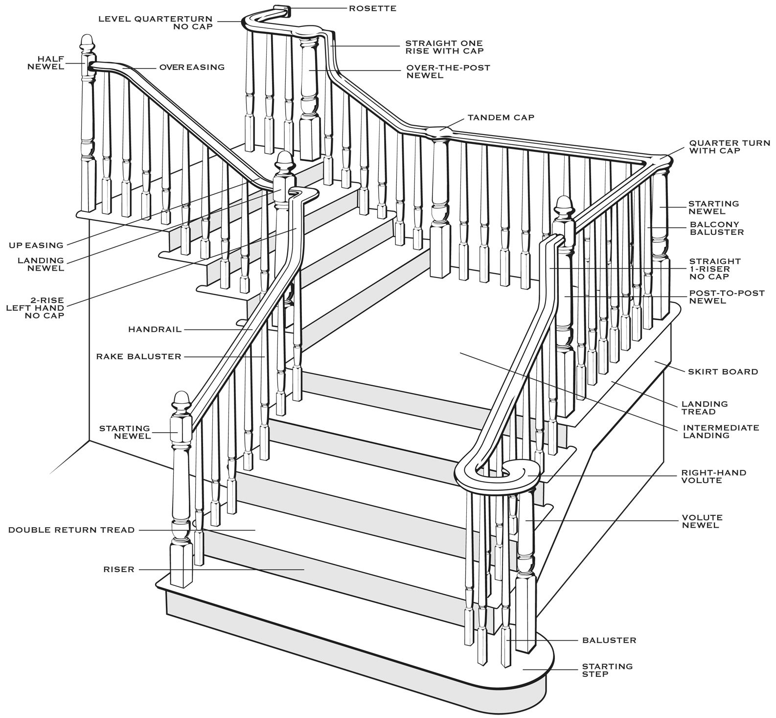 High Quality Parts Of Stairs 6 Diagram Of Stair Parts Terminology 1586 X 1467 Jpg 1586 1467 Stair Railing Parts Parts Of Stairs Stair Parts