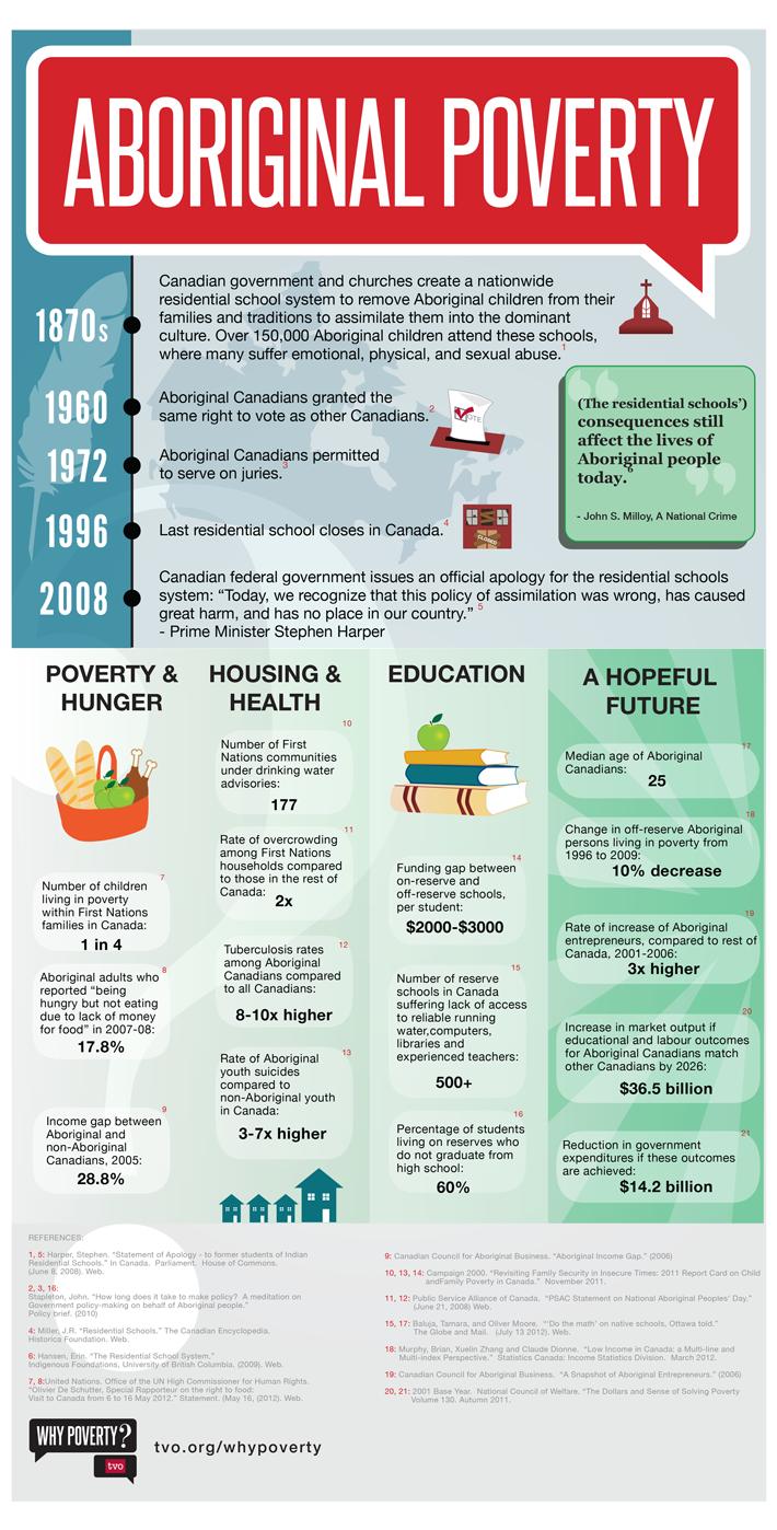 Infographic Aboriginal Poverty Aboriginal education