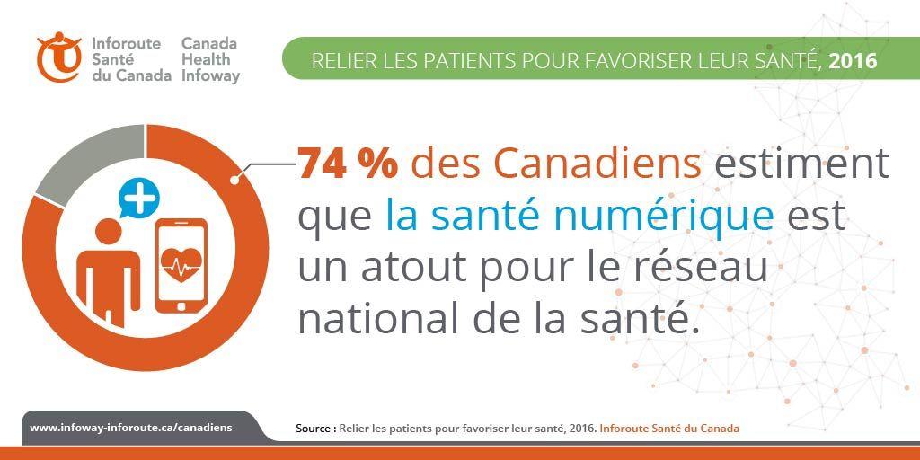Les Canadiens croient que la santé numérique est un atout pour le réseau de la santé