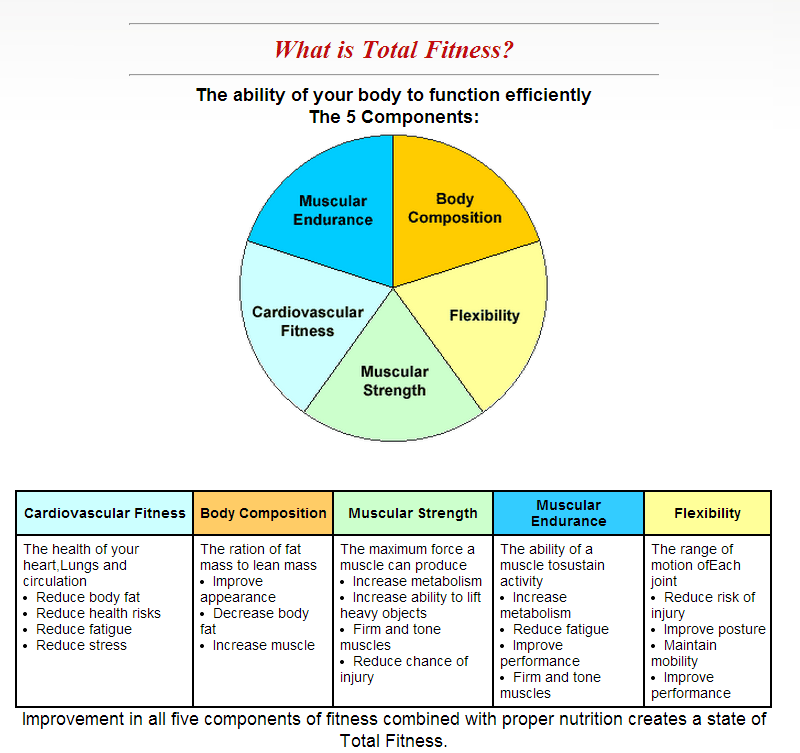 What Is Total Fitness Total Fitness Is The Ability Of Your Body To Function Efficiently The Five Components Used To Determine Ones Total Fitness Are