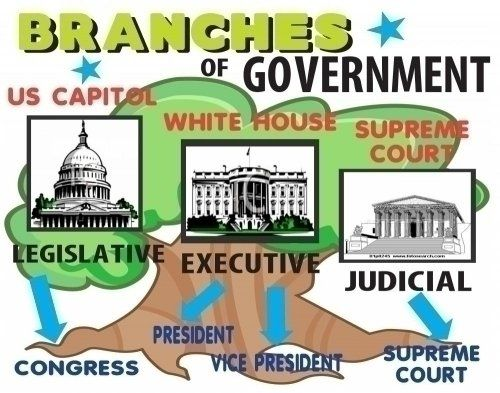 Make A Branches Of Government Poster School Project Poster Ideas