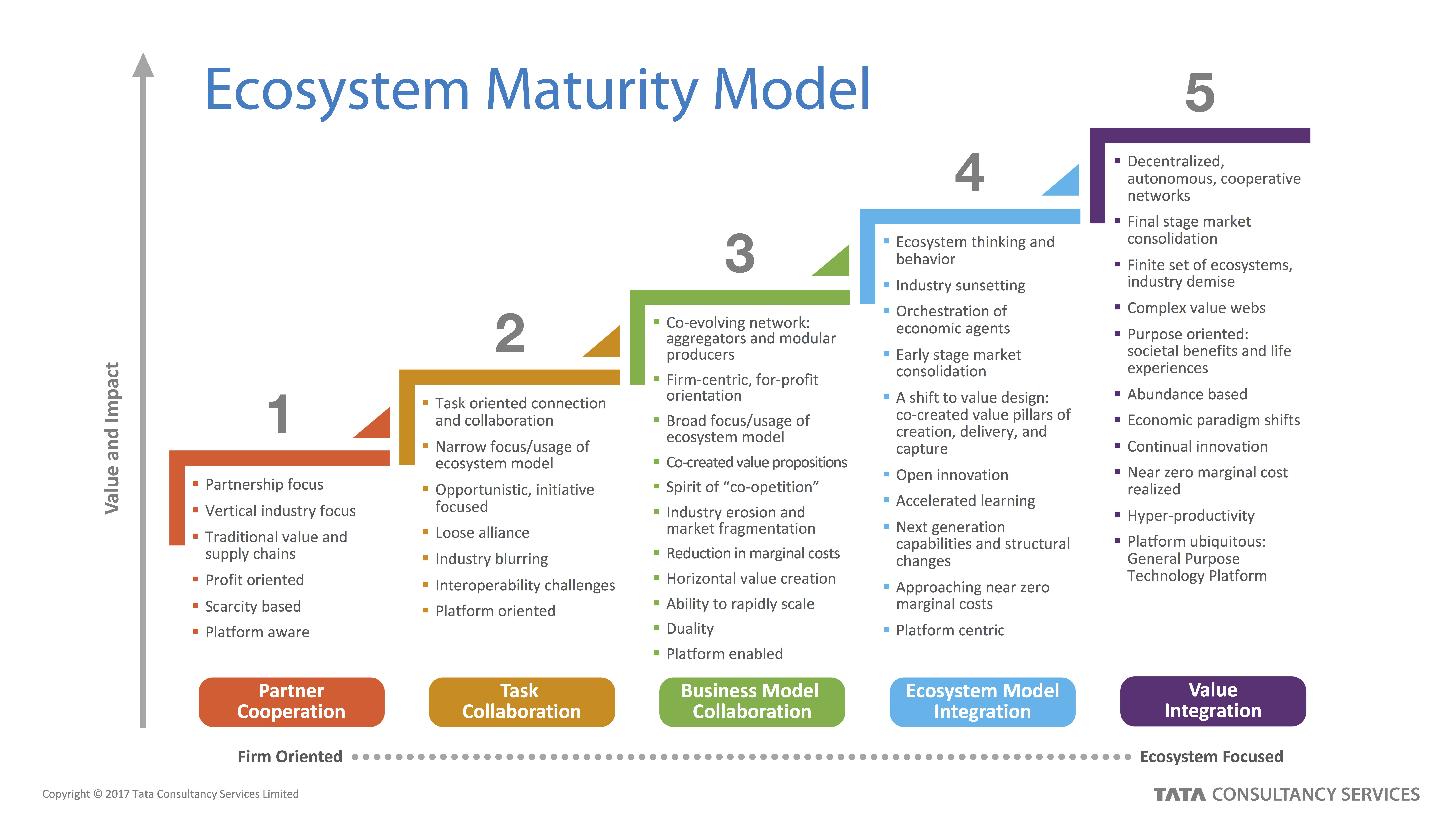 Ecosystem maturity model in my previous post on the