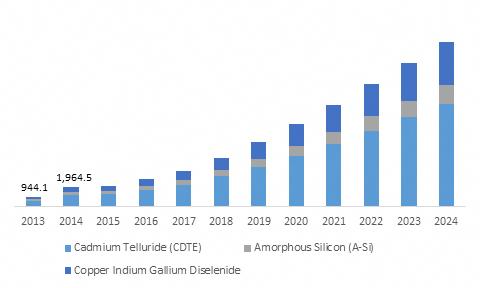 Thin Film Solar Cell Market Trends 2017 Growth Forecast 2024 Solarpanels Solarenergy Solarpower Solargenerator Solarpa In 2020 Solar Energy Solar Energy System Solar