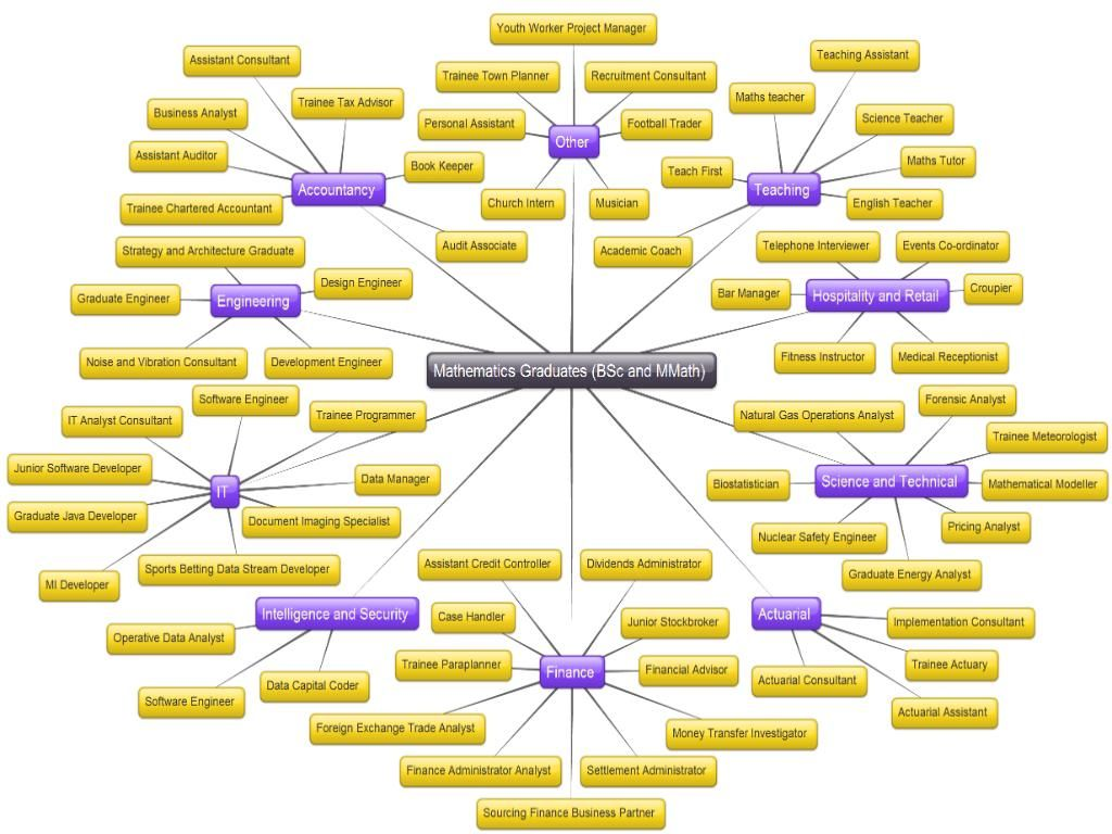 This MindMap shows different branches of math and jobs