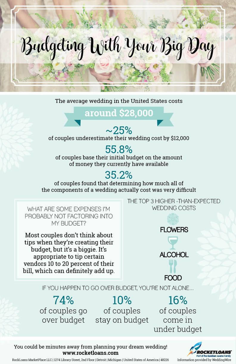 Average Wedding Budgets To Look Out For When Planning Your Day Weddingplanning