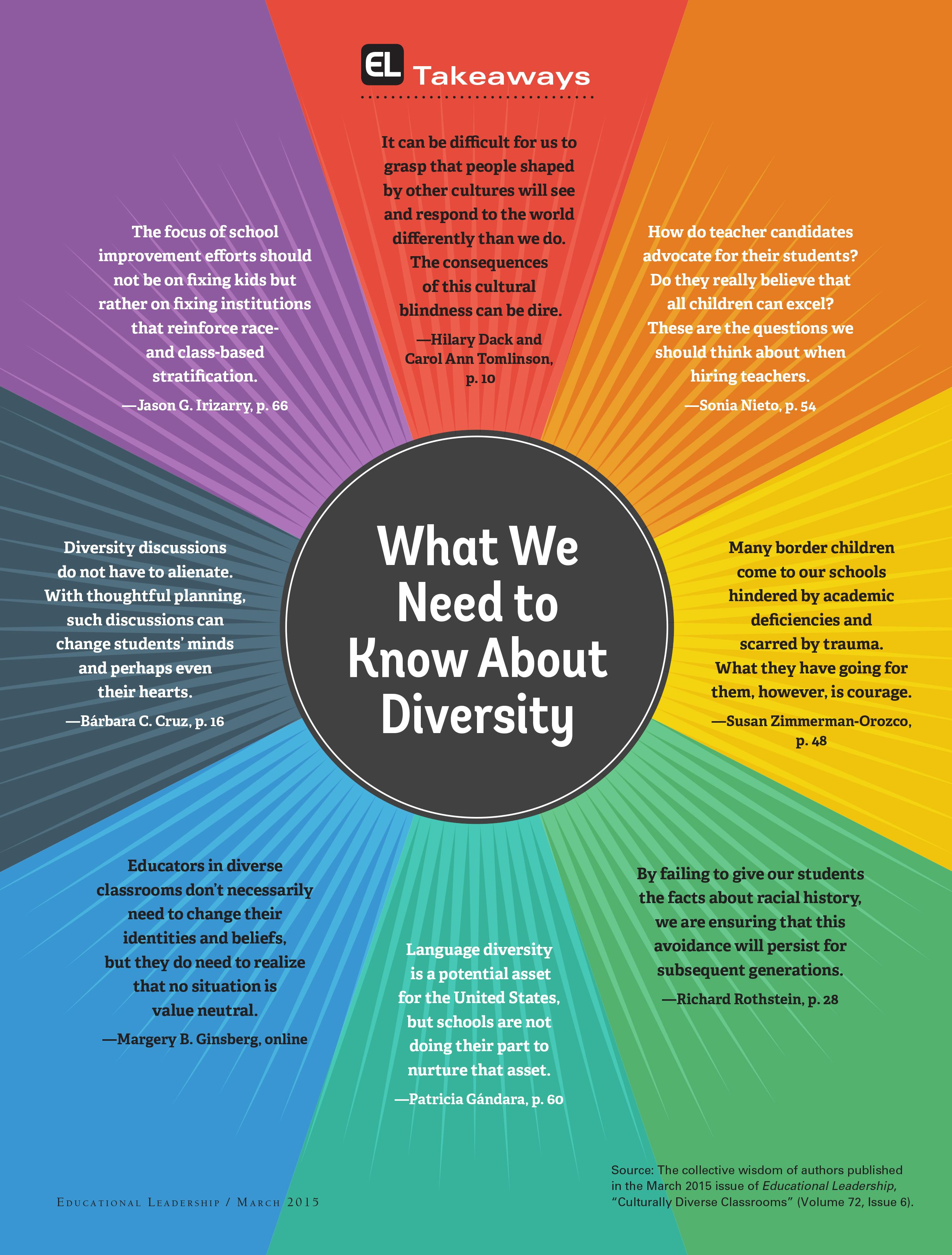 Here are eight takeaways that share what we need to know about diversity from the March issue of Educational Leadership.