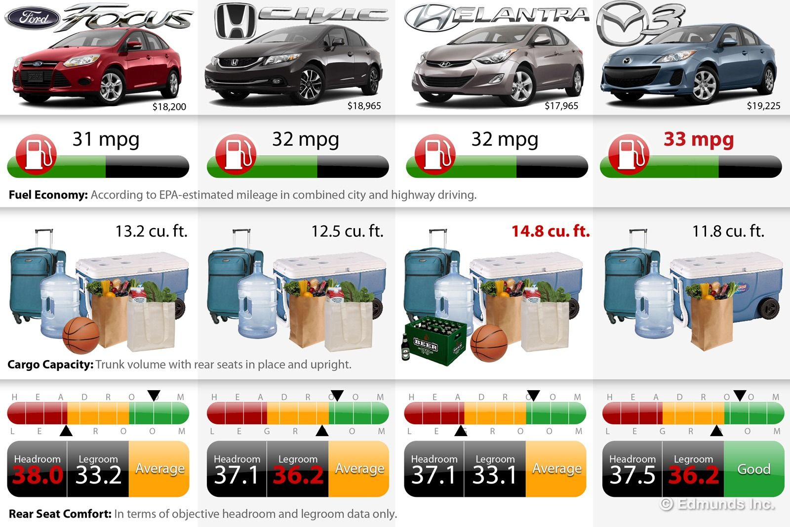 Choice Compact Sedan Comparison Chart On Edmundscom Fuel - Sports car comparison
