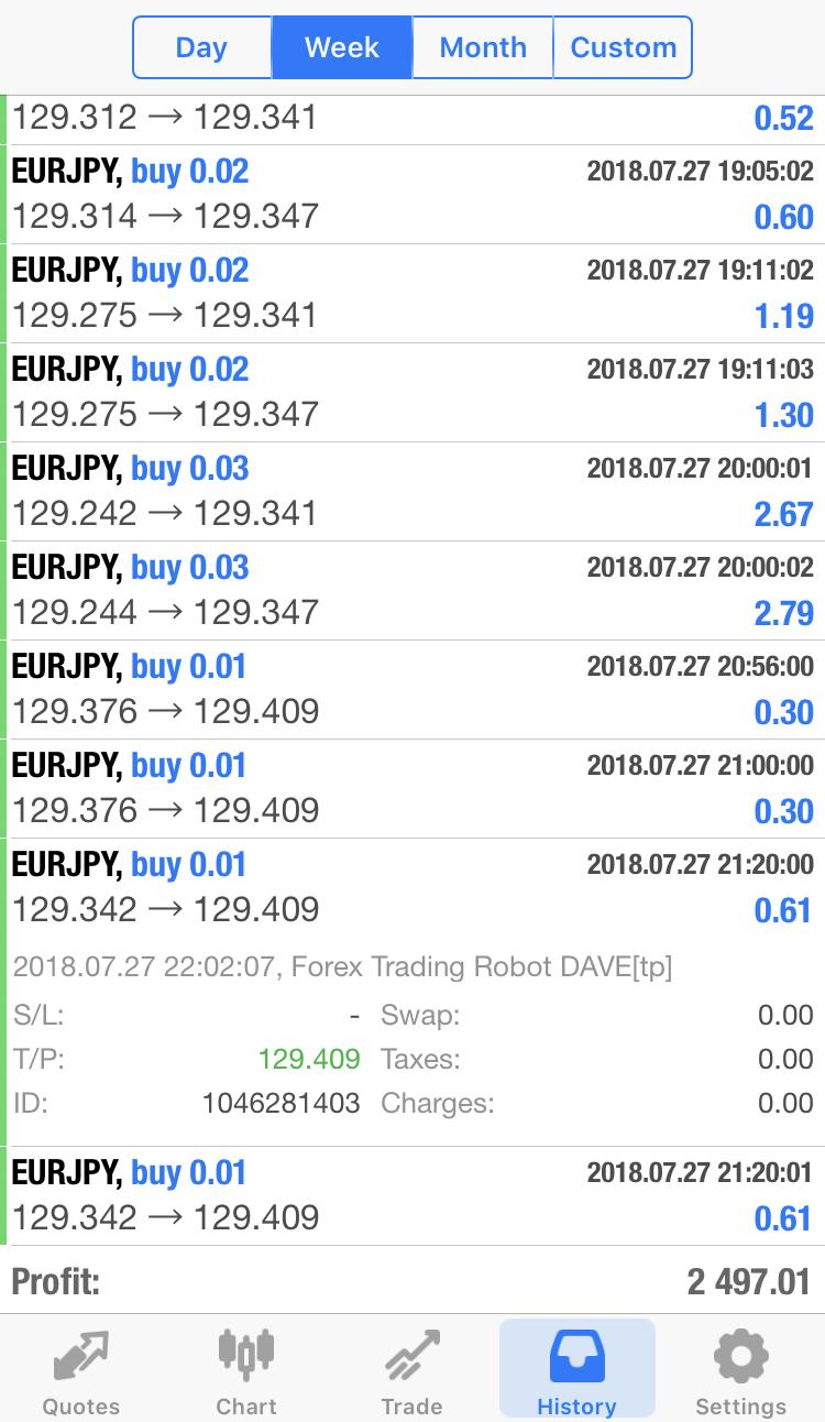 robot de trading forex dave