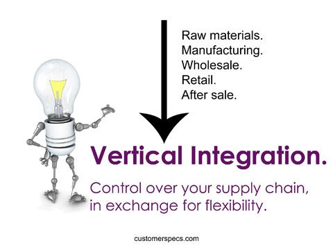 What Is Vertical Integration Vertical Integration Integrity Vertical