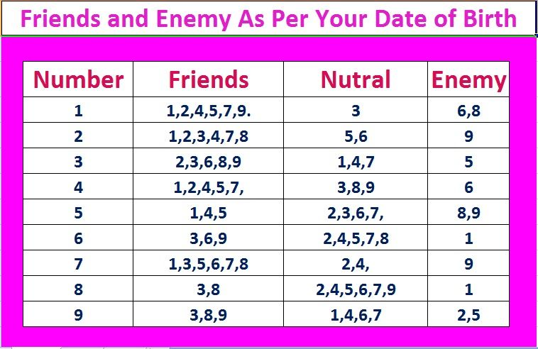 How To Get Your Numerology  Lucky Number Friends And Enemy As