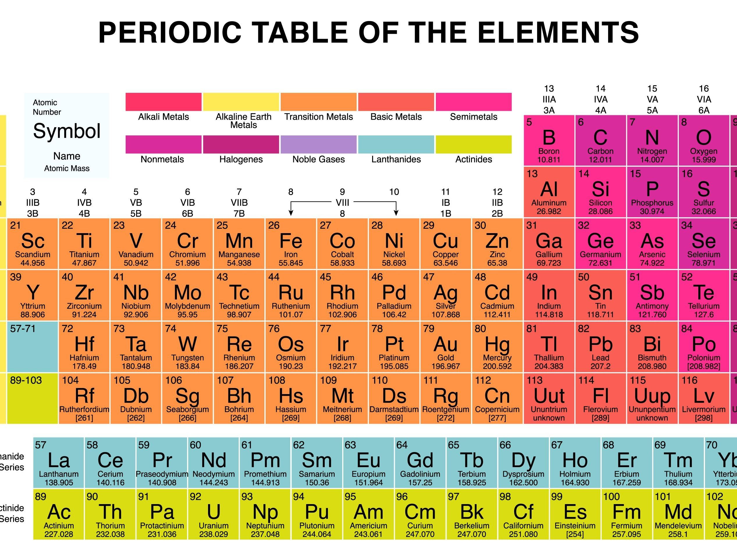 Updated Learning Chemical Families On The Periodic Table