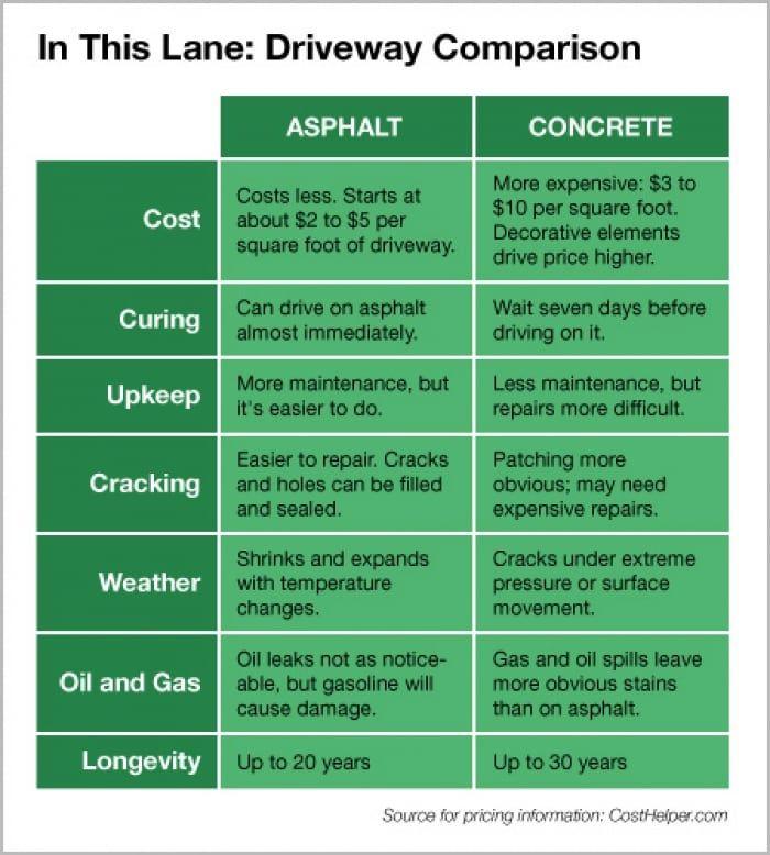 Pros And Cons Asphalt Vs Concrete Driveway Concrete Driveways Driveway Asphalt Driveway