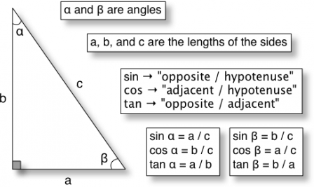What Are Sine Cosine And Tangent Sin Cos Tan Math Notes