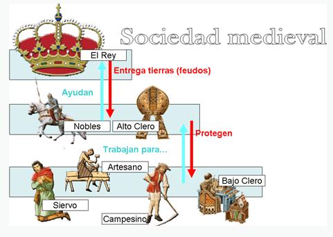 Tema 2.3. Los Reinos Cristianos  Contenidos en esta entrada: Sociedad Estamental      Así sería una clase durante la Edad Media   ...