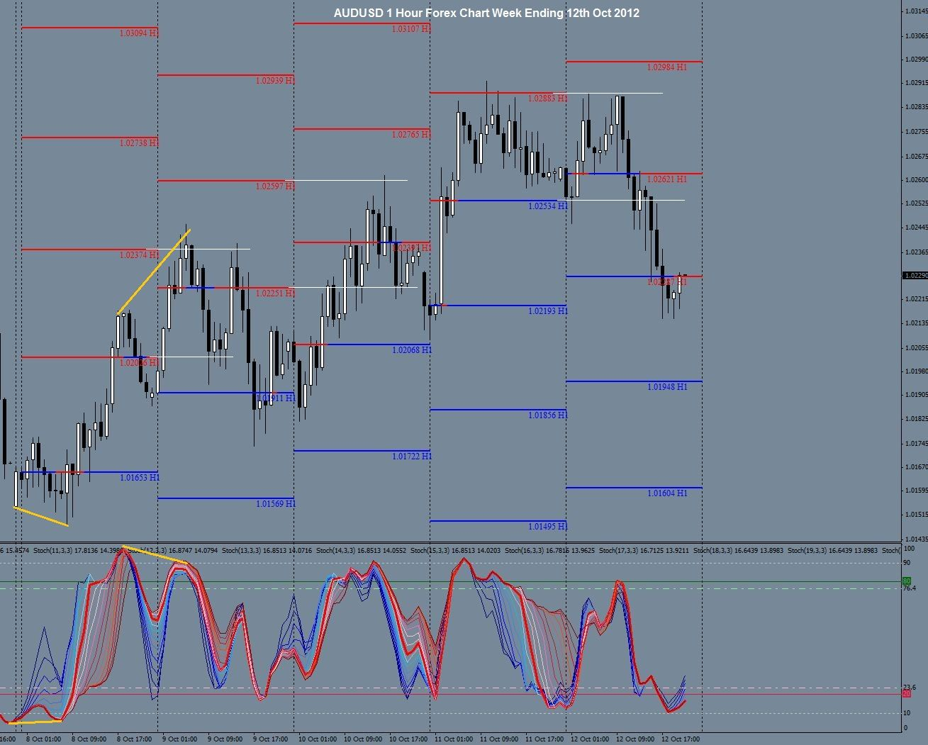 Audusd 1 Hour Forex Chart Week Ending 12th Oct 2012 Chart Line
