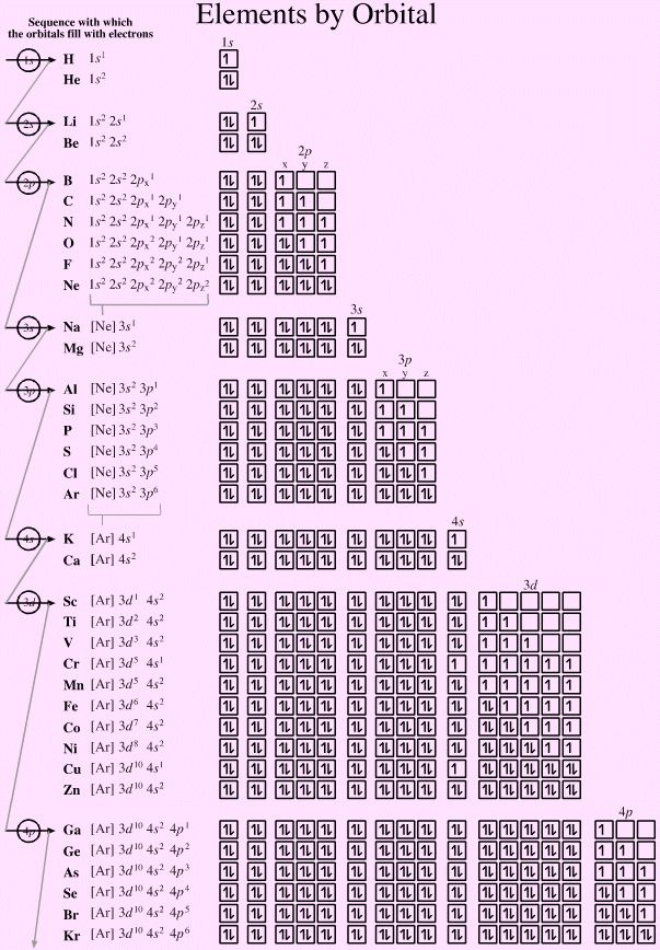 Trends in the Periodic Tableu0027 Poster by Compound Interest Periodic - copy periodic table definition