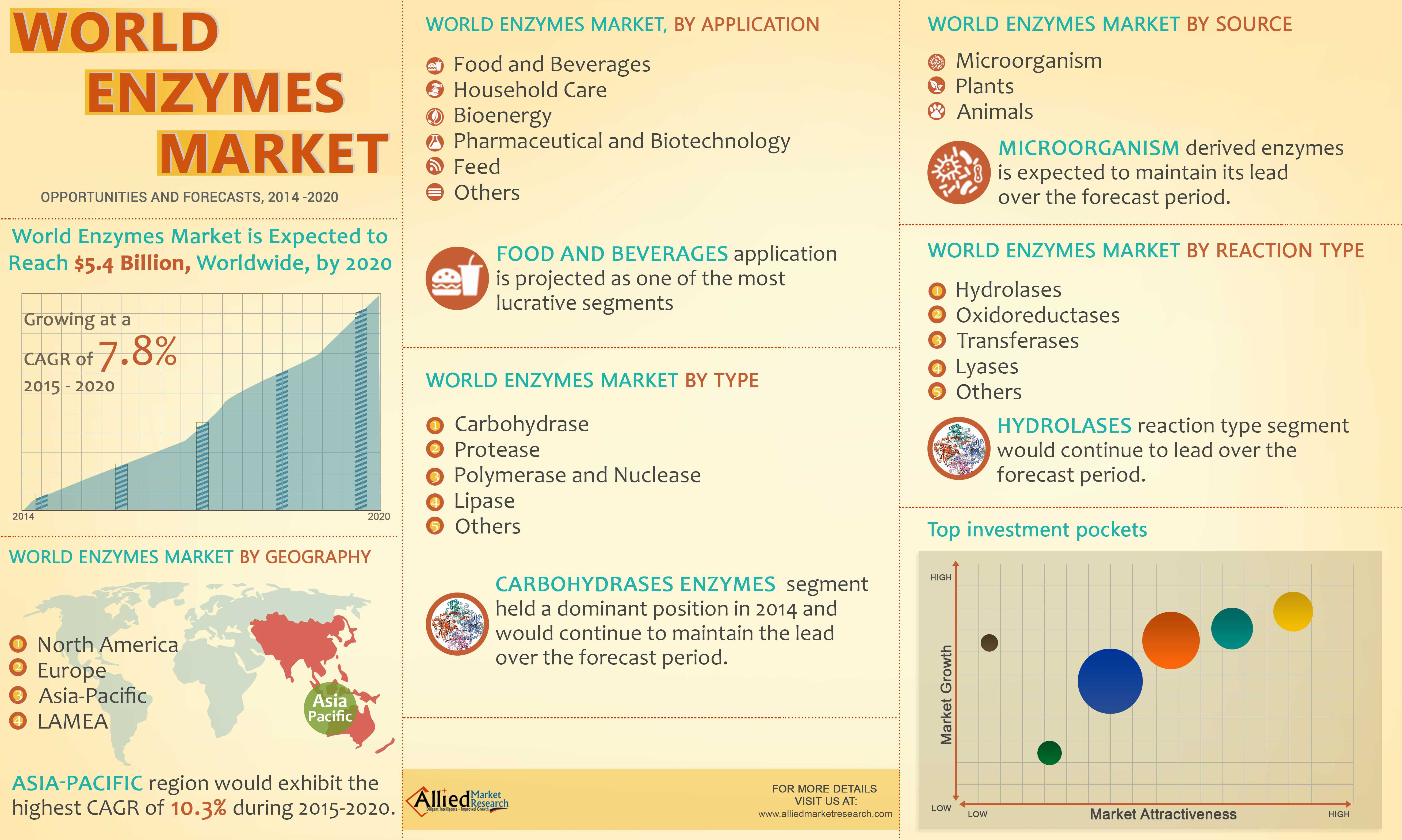 Allied Market Research Has Published A Report On Global Enzymes